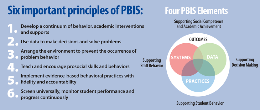 Six important principles of PBIS
