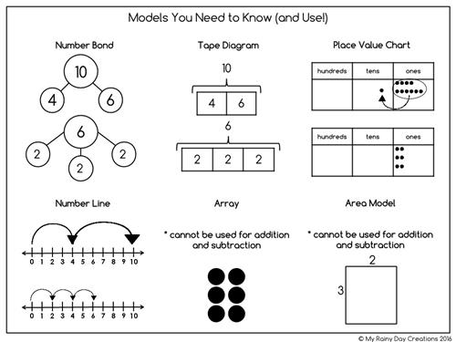 Models You Need to Know (and Use!)