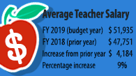 Average Teacher Salary