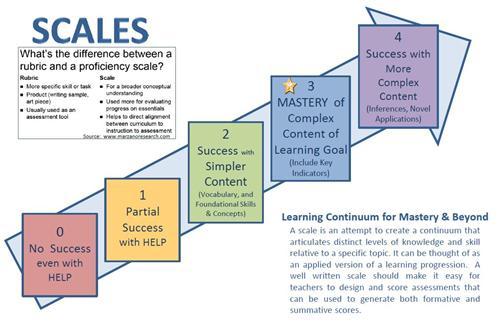 School Effectiveness Scales