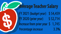 Average teacher salary graphic