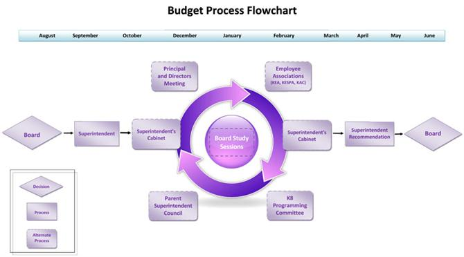 Budget Process Graphic