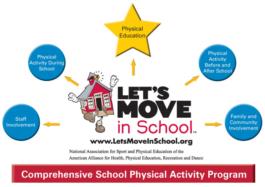 The Let's Move in School Logo that defines the 5 areas of a comprehensive school physical activity program.